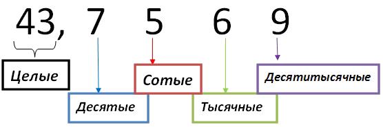 Пять целых две десятых 5,02 т 5,2 р 5,002 п ноль целых восемь тысячных 0,008 о 0,08 е 0,8 у три целых