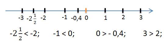 сравнение отрицательных чисел