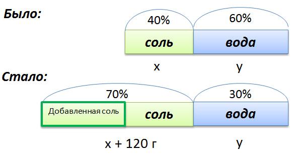 графическое изображение задачи на концентрацию aceb1bcb69d