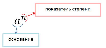 Картинки по запросу степень числа