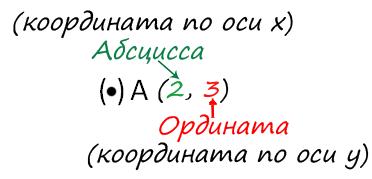 Как определить координаты точки математика