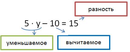 Татарского презентация по уравнения в 5 класс виленкин